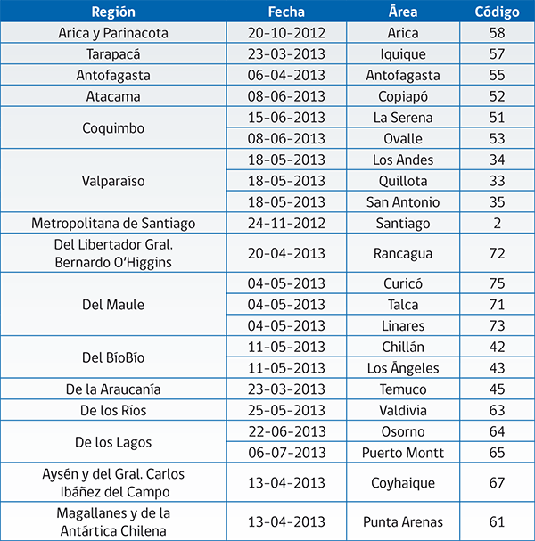 calendario-implementacion cn