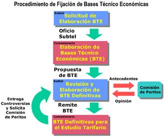 Procedimiento de Fijación de Bases Técnico Economicas