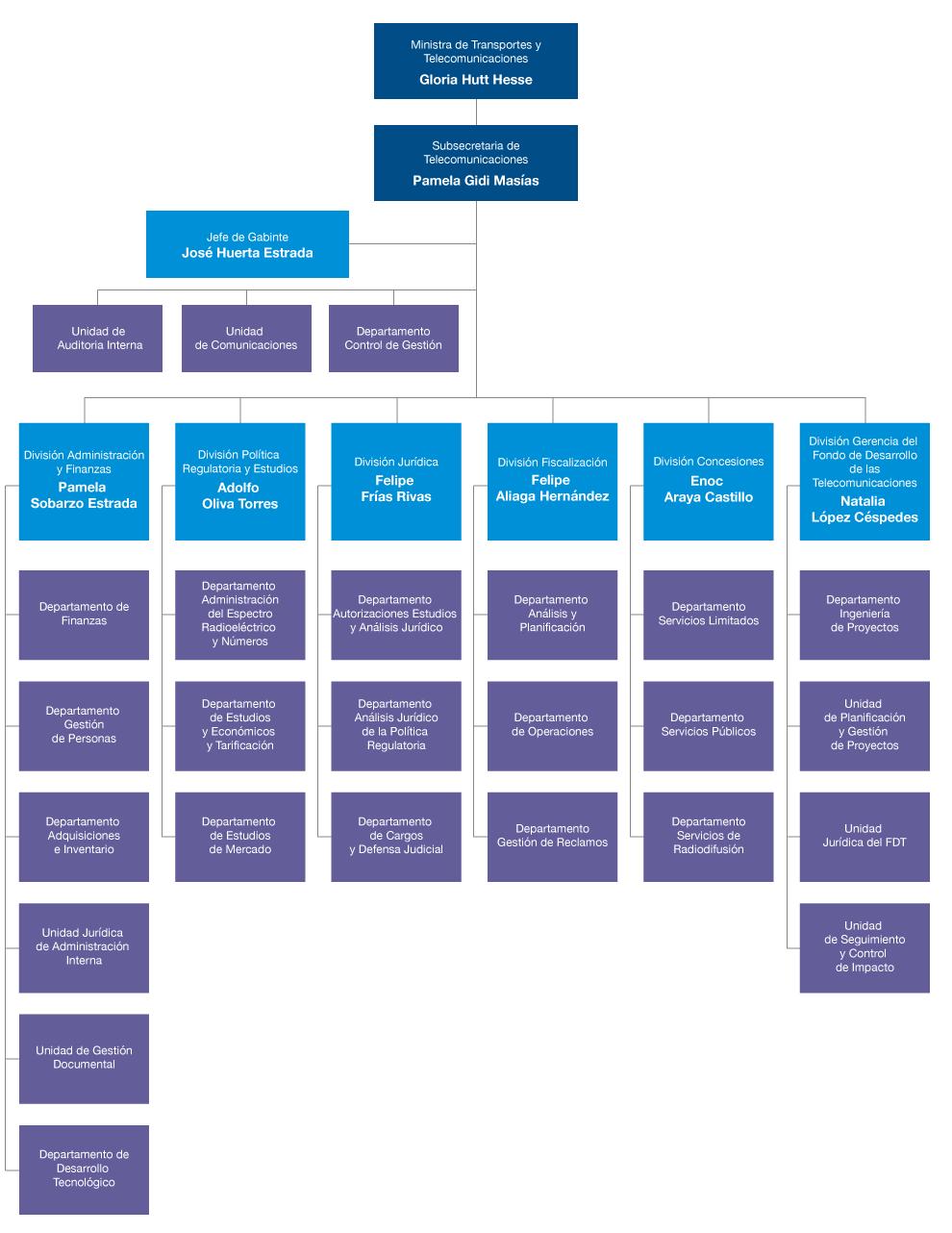 Organigrama Subsecretaría de Telecomunicaciones