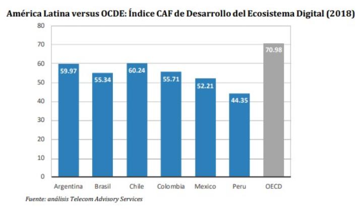 América Latina versus OCDE: Índice CAF de Desarrollo del Ecosistema Digital (2018)