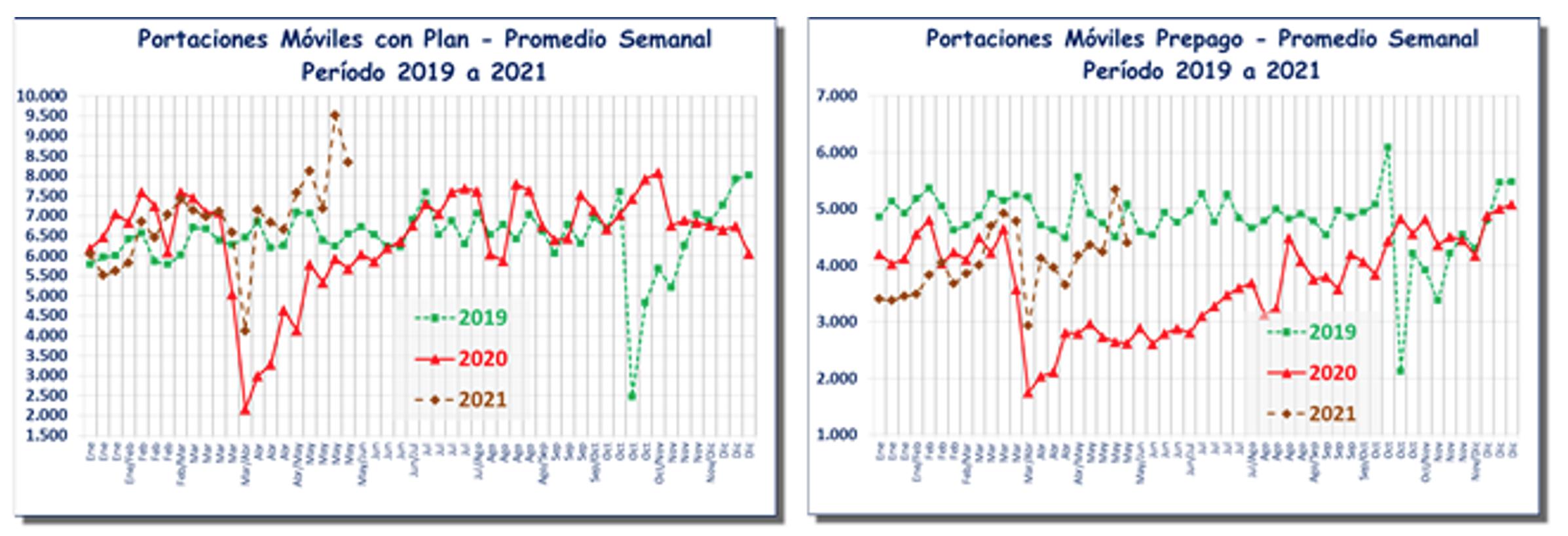 Gráficos Portabilidad Mayo 2021