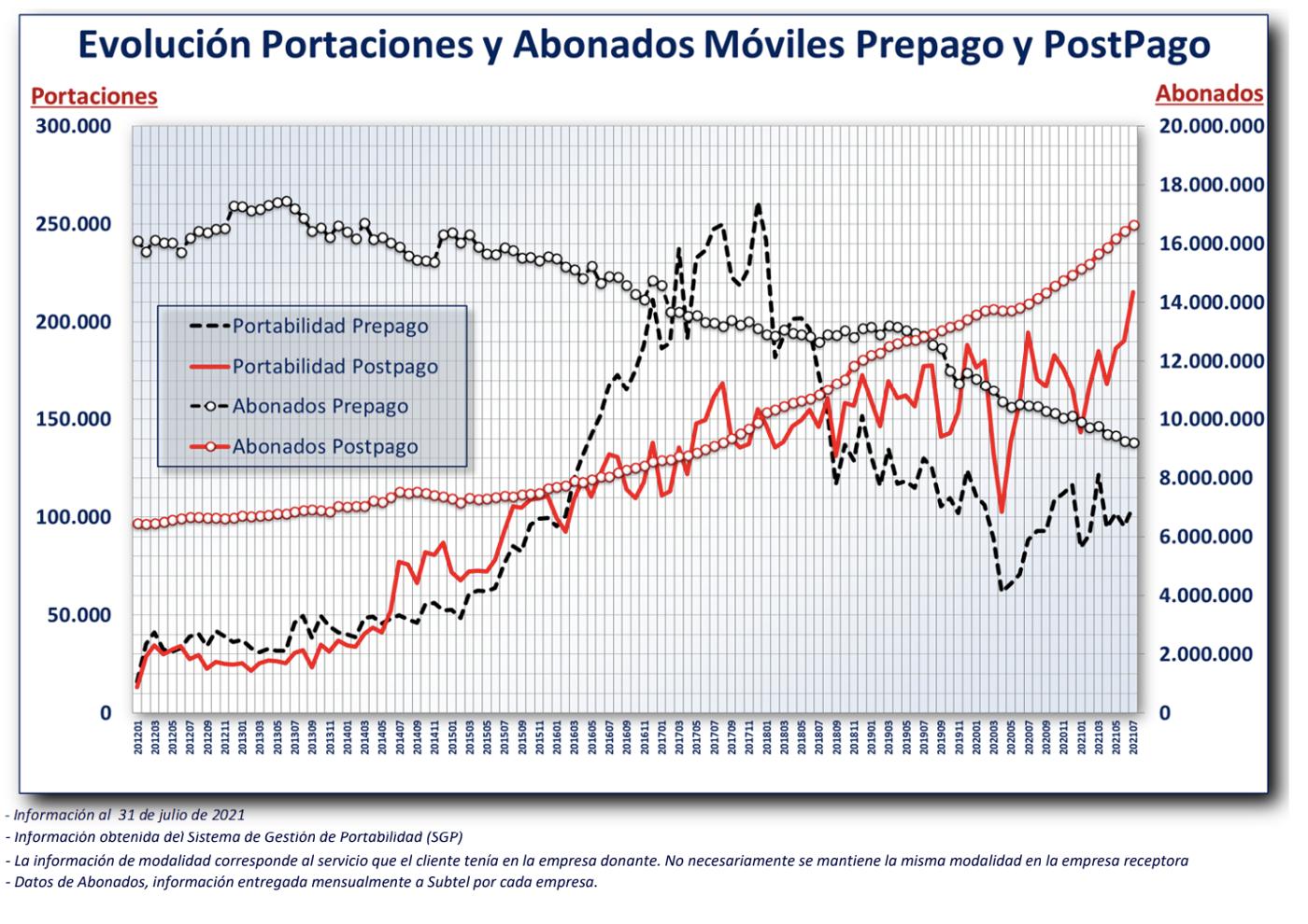 Evolución Portaciones y Abonados Móviles Prepago y Postpago